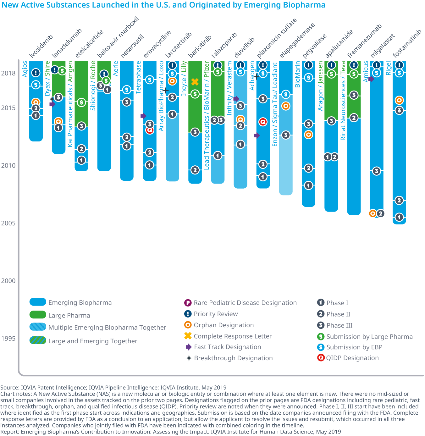 Chart 16A: New Active Substances Launched in the U.S. and Originated by Emerging Biopharma