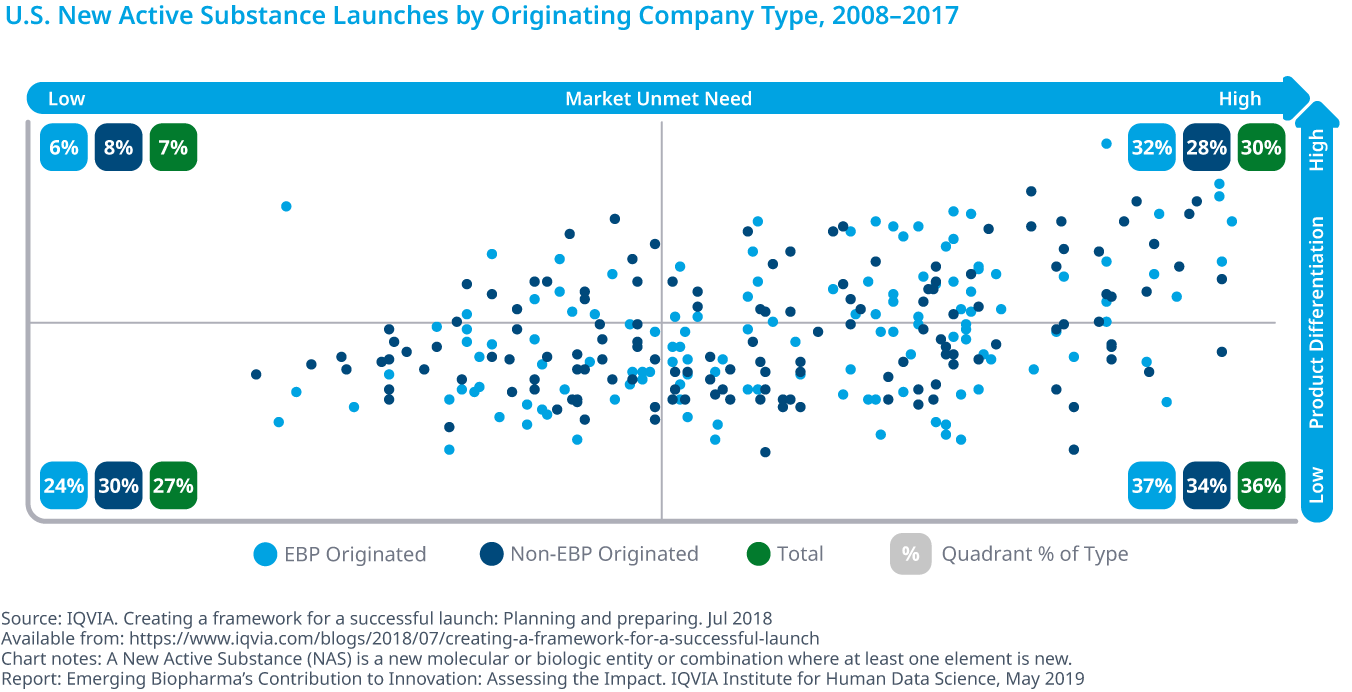 Chart 17: U.S. New Active Substance Launches by Originating Company Type, 2008–2017