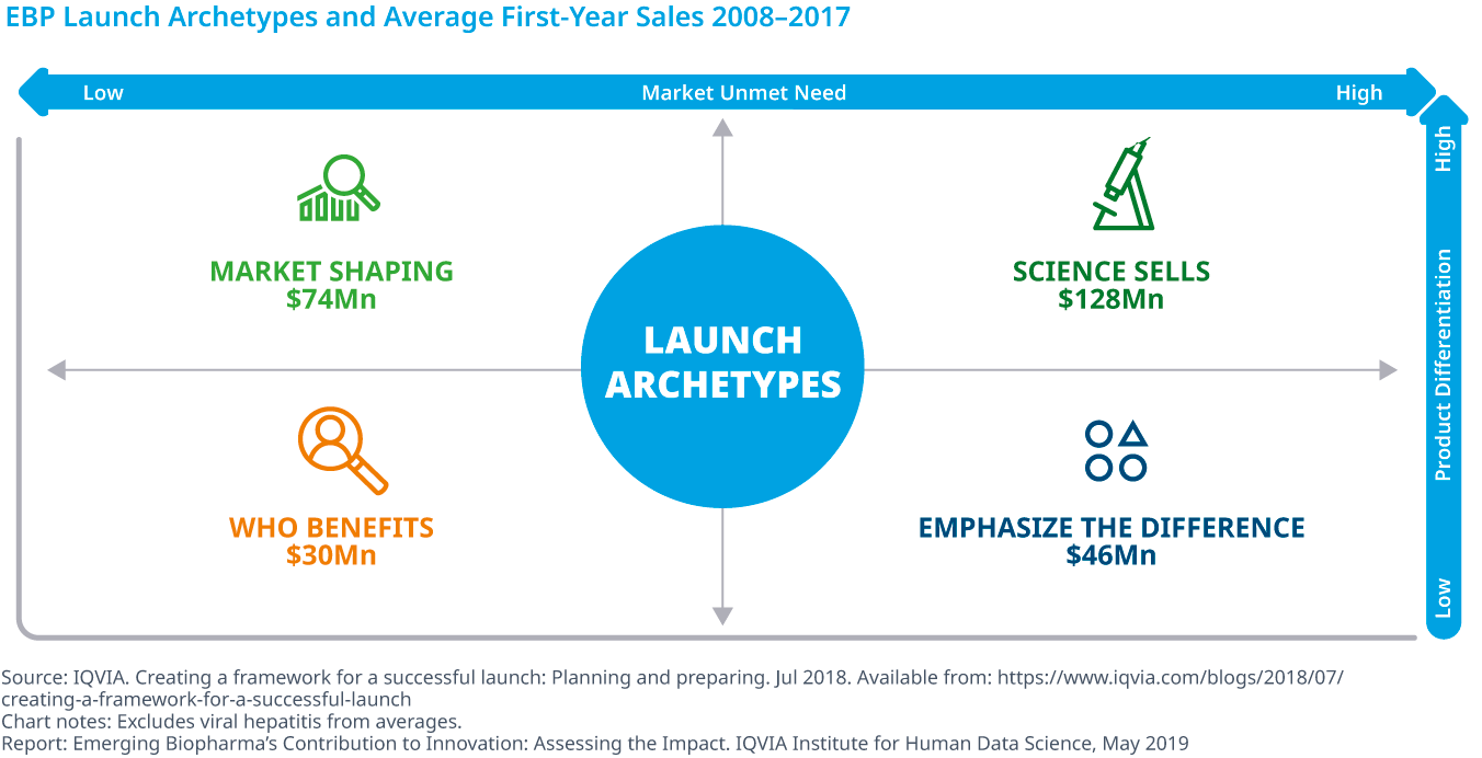 Chart 18: EBP Launch Archetypes and Average First-Year Sales 2008–2017