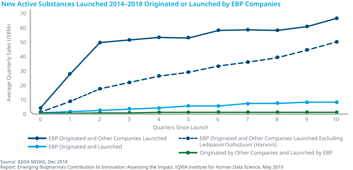 Chart 19: New Active Substances Launched 2014–2018 Originated or Launched by EBP Companies