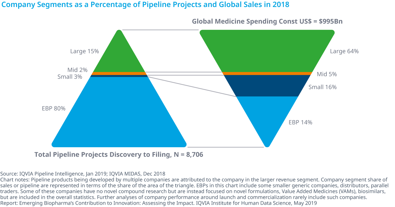 Chart 2: Company Segments as a Percentage of Pipeline Projects and Global Sales in 2018