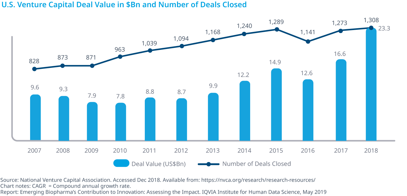Chart 20: U.S. Venture Capital Deal Value in $Bn and Number of Deals Closed