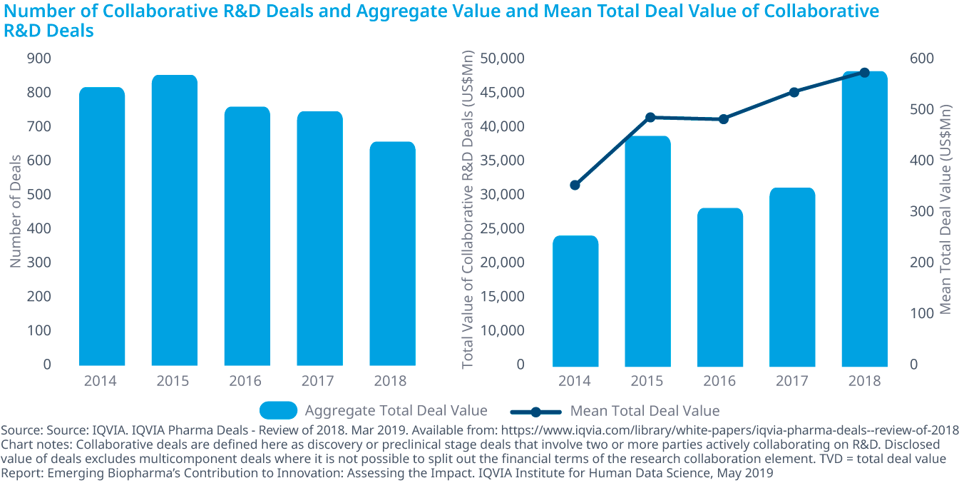 Chart 22: Number of Collaborative R&D Deals and Aggregate Value and Mean Total Deal Value of Collaborative R&D Deals