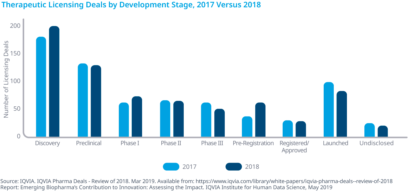 Chart 24: Therapeutic Licensing Deals by Development Stage, 2017 Versus 2018
