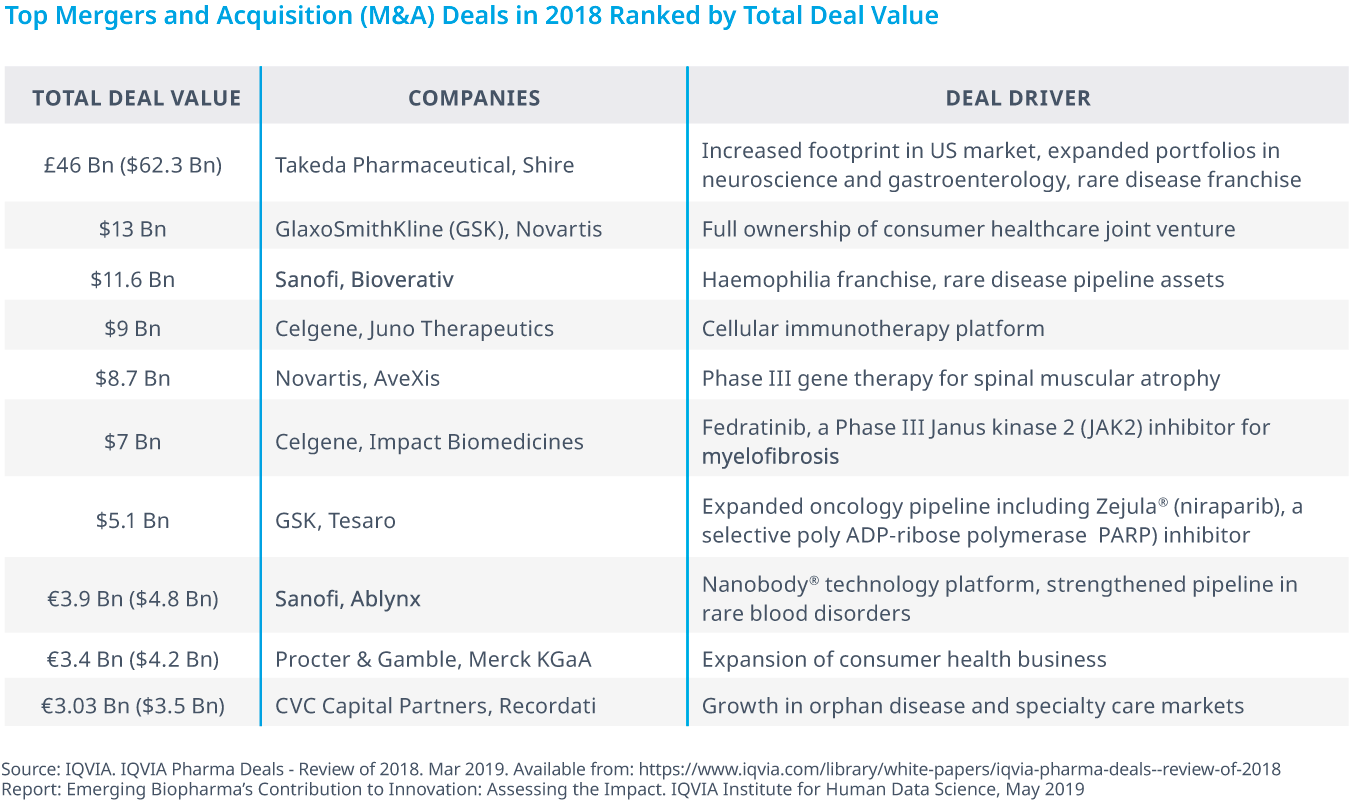 Chart 25: Top Mergers and Acquisition (M&A) Deals in 2018 Ranked by Total Deal Value