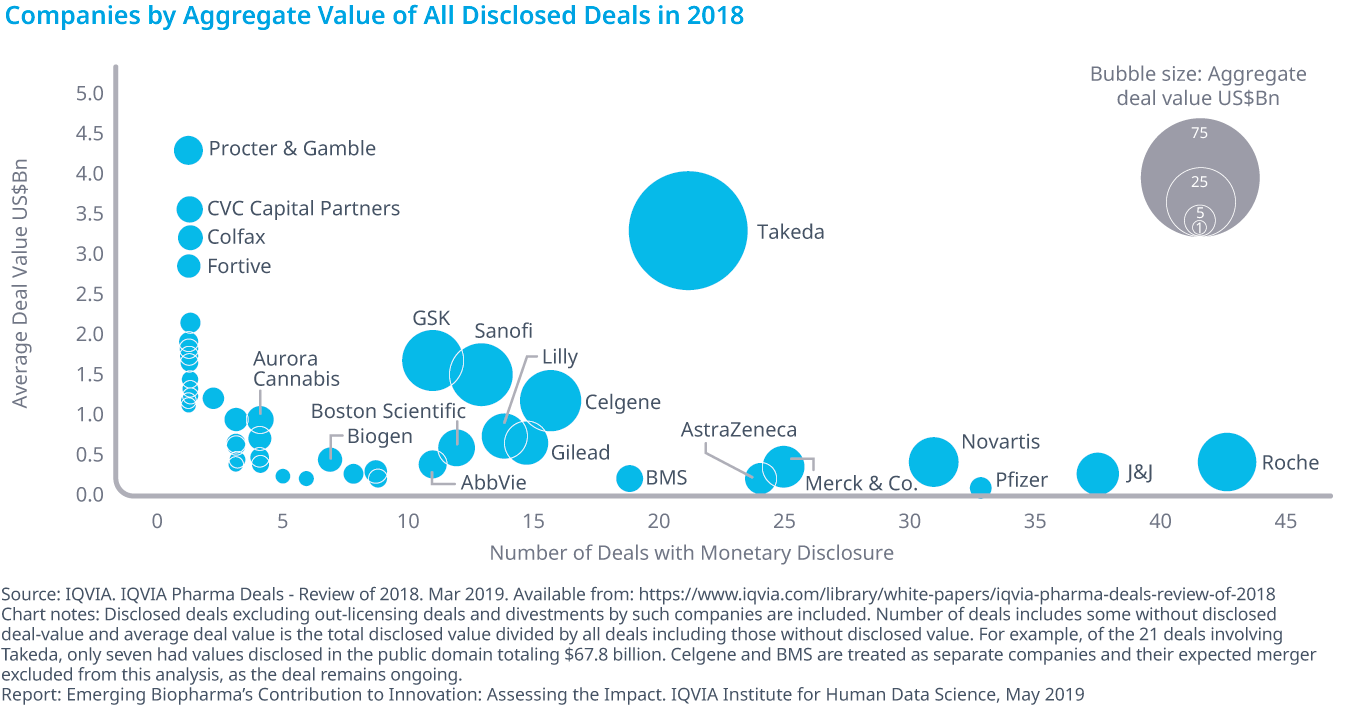 Chart 26: Companies by Aggregate Value of All Disclosed Deals in 2018