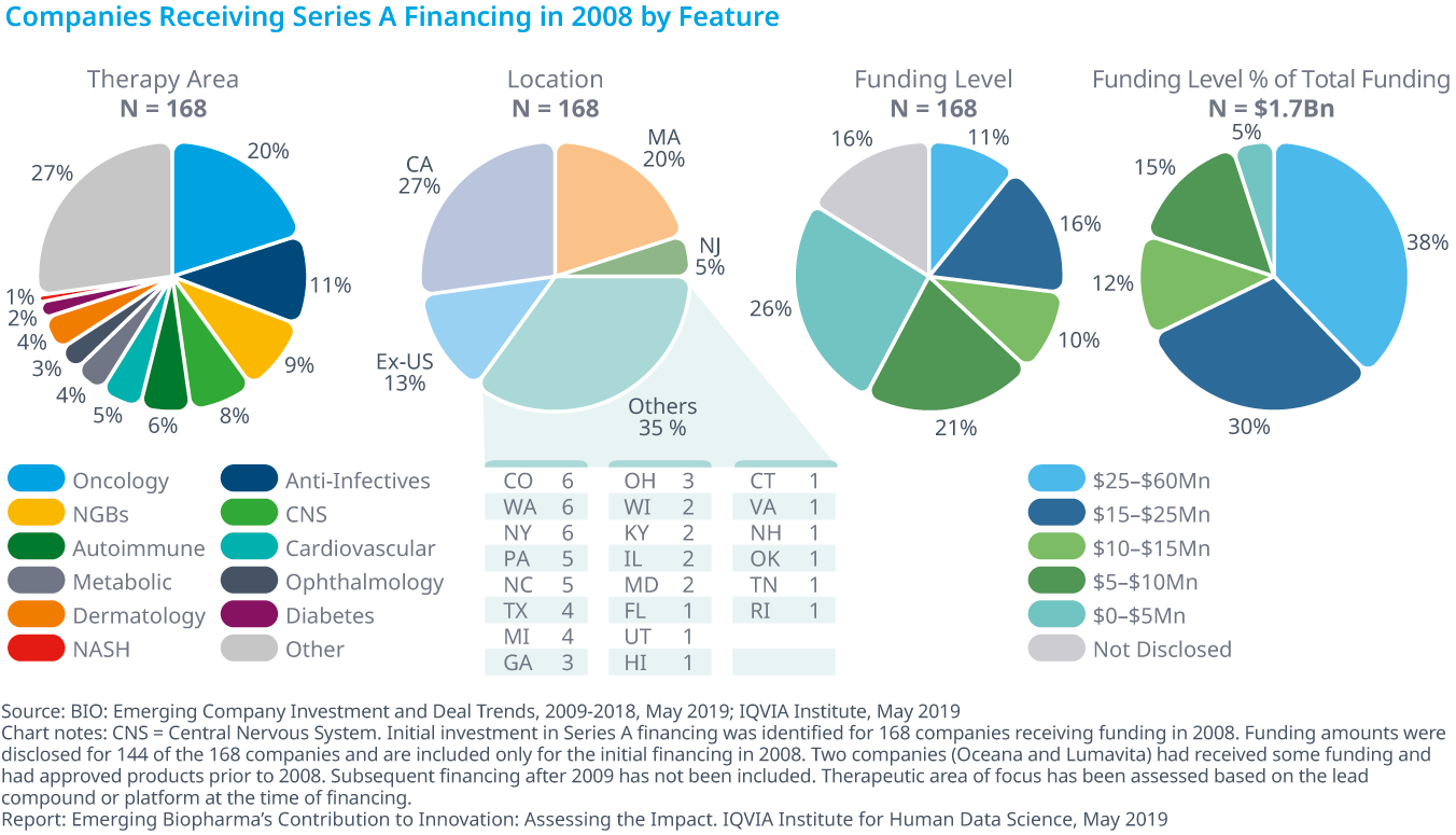 Chart 27: Companies Receiving Series A Financing in 2008 by Feature