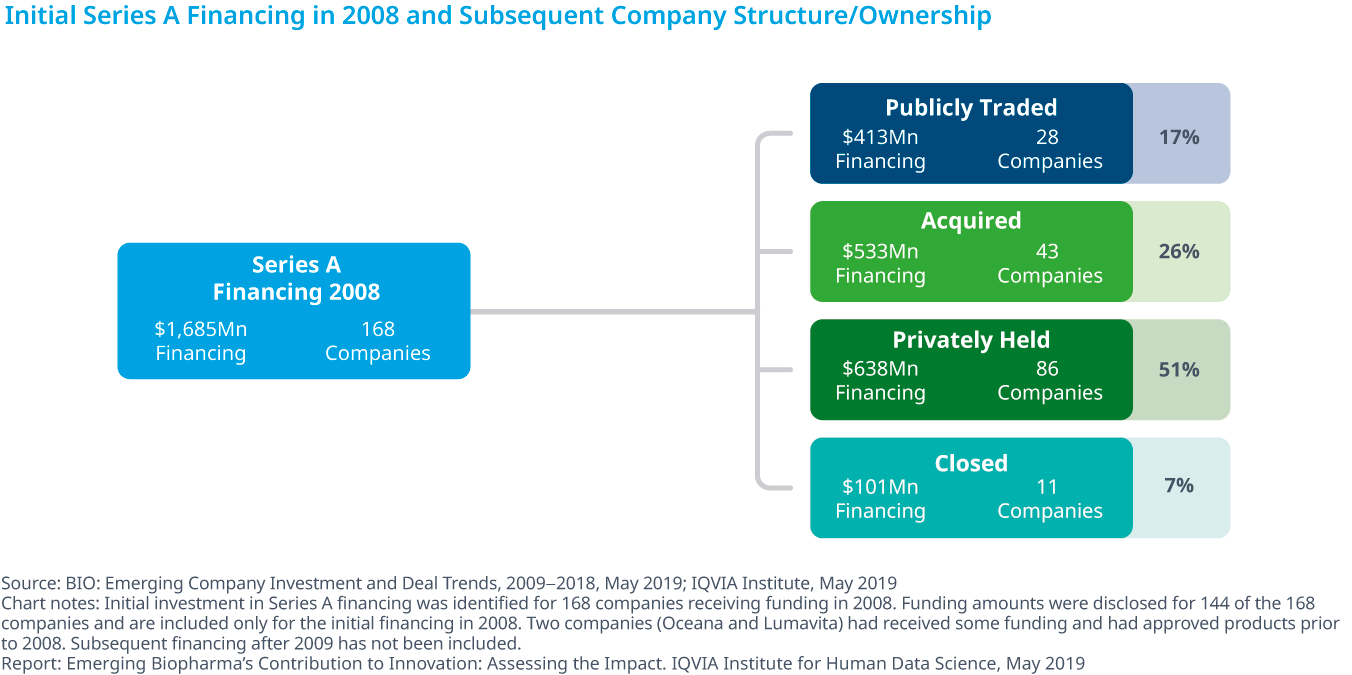 Chart 28: Initial Series A Financing in 2008 and Subsequent Company Structure/Ownership