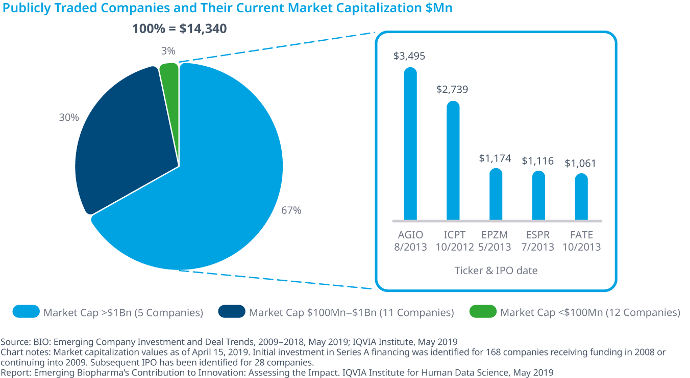 Chart 29: Publicly Traded Companies and Their Current Market Capitalization $Mn