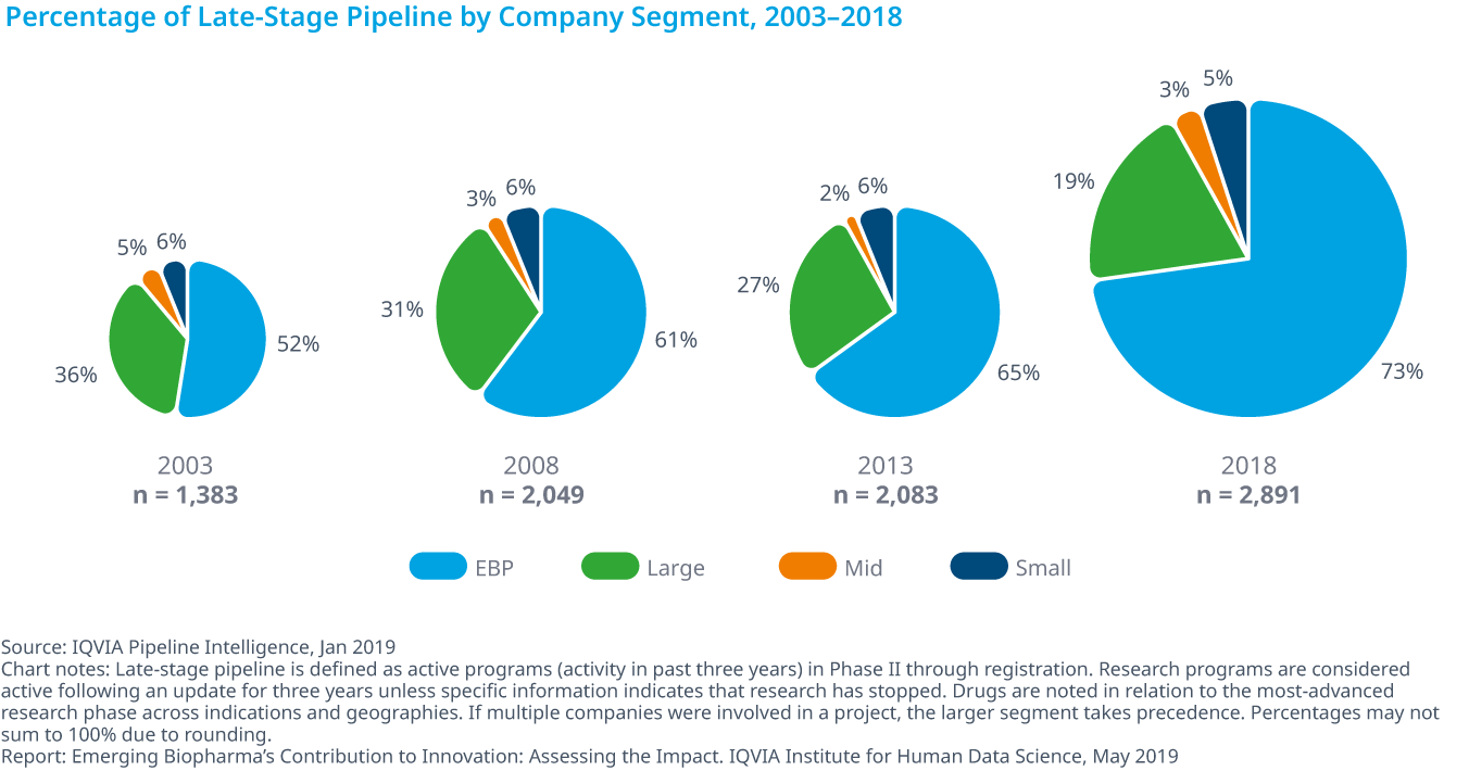 Chart 3: Percentage of Late-Stage Pipeline by Company Segment, 2003–2018