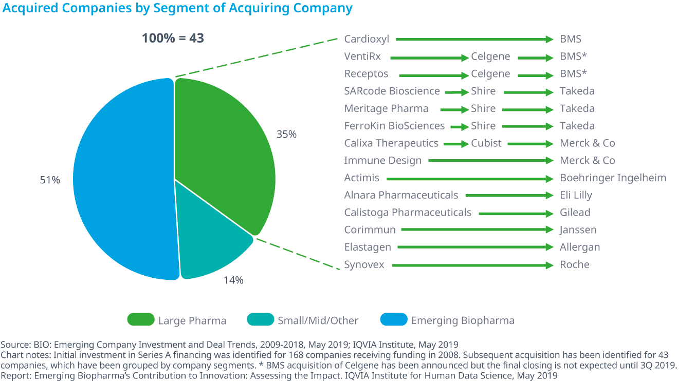 Chart 30: Acquired Companies by Segment of Acquiring Company