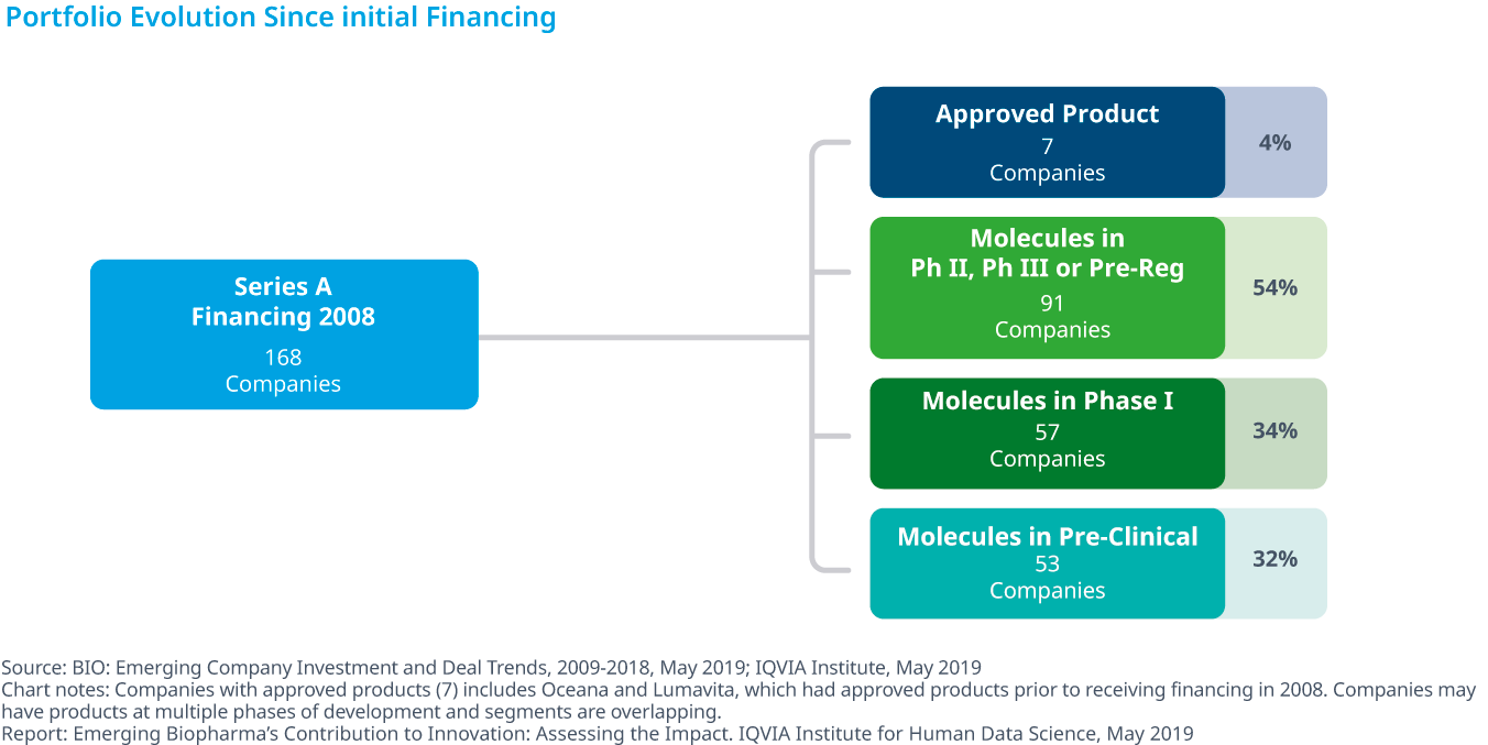 Chart 31: Portfolio Evolution Since Initial Financing