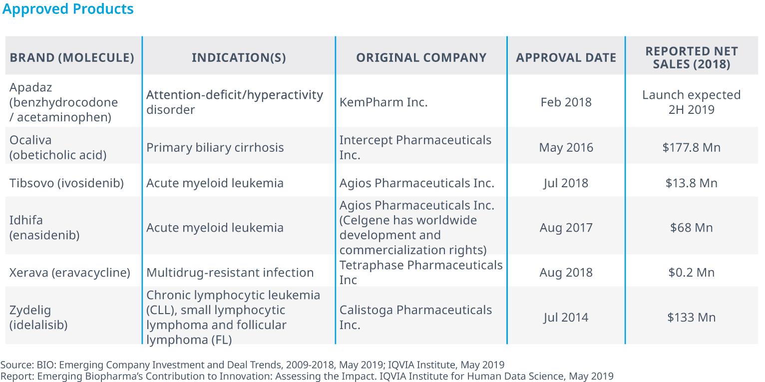 Emerging Biopharma's Contribution to Innovation - IQVIA