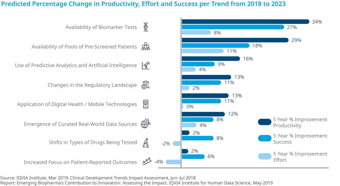 Chart 34: Predicted Percentage Change in Productivity, Effort and Success per Trend from 2018 to 2023
