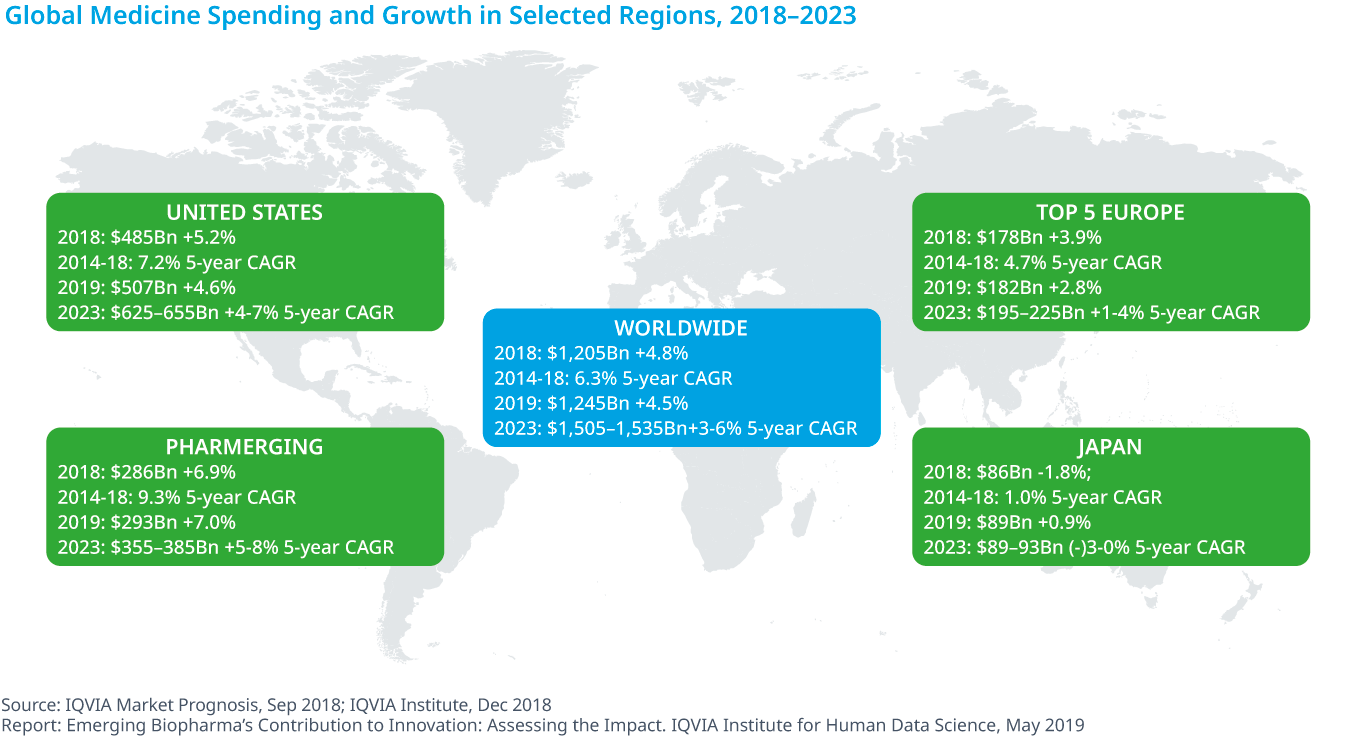 Chart 35: Global Medicine Spending and Growth in Selected Regions, 2018–2023