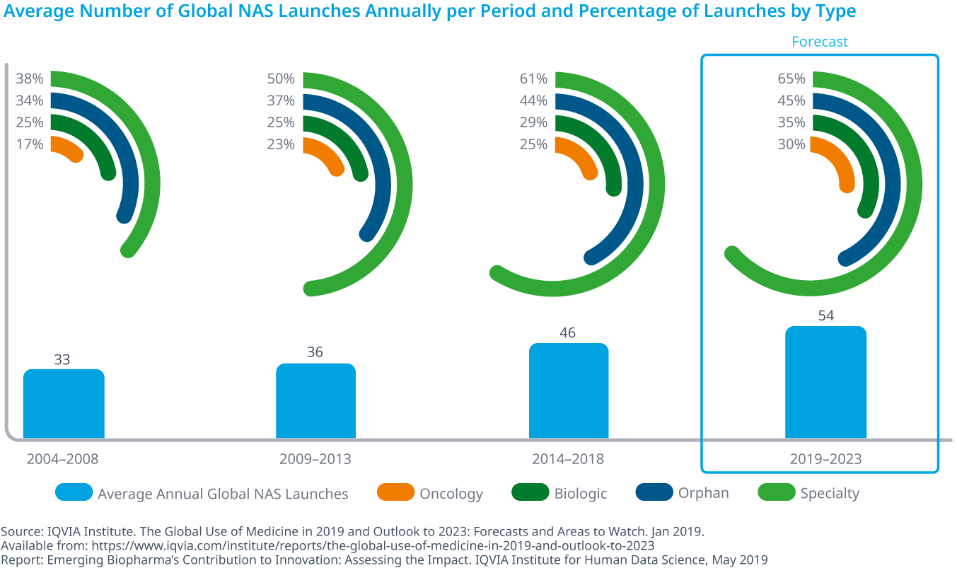 Chart 36: Average Number of Global NAS Launches Annually per Period and Percentage of Launches by Type