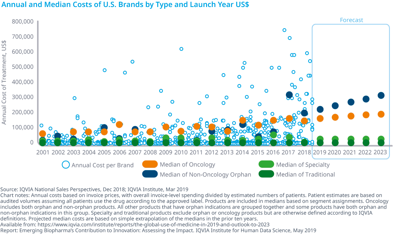Chart 37: Annual and Median Costs of U.S. Brands by Type and Launch Year US$
