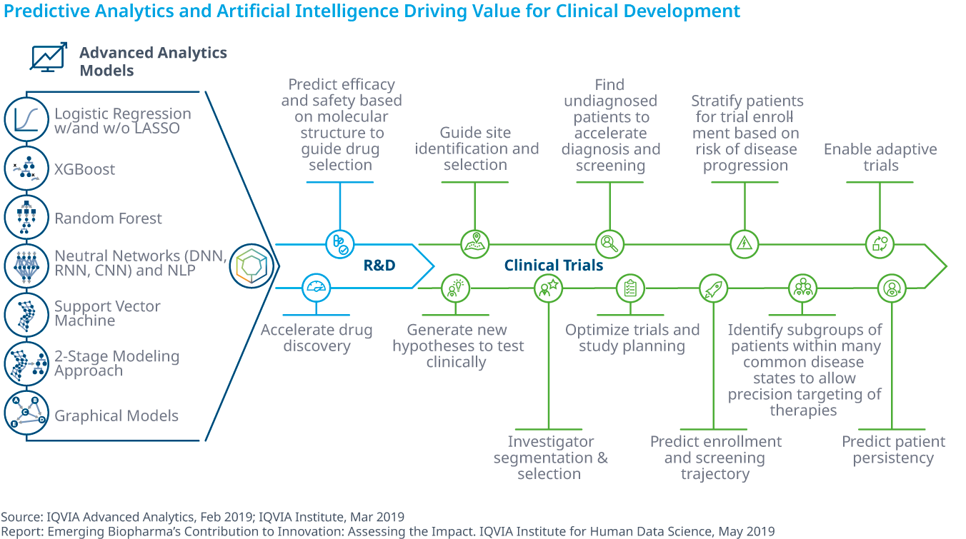 Chart 38: Predictive Analytics and Artificial Intelligence Driving Value for Clinical Development