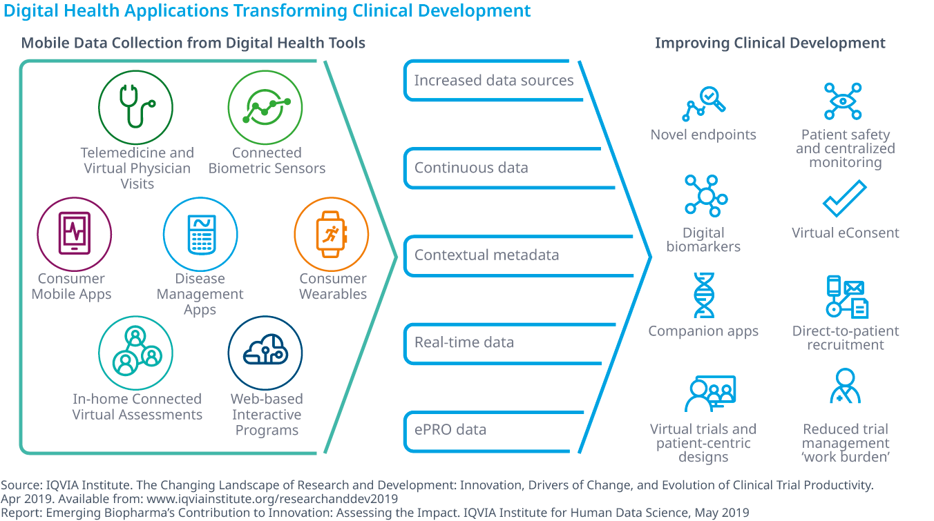 Chart 39: Digital Health Applications Transforming Clinical Development