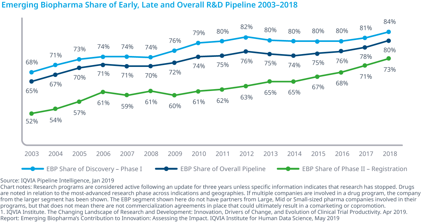 Chart 4: Emerging Biopharma Share of Early, Late and Overall R&D Pipeline 2003–2018