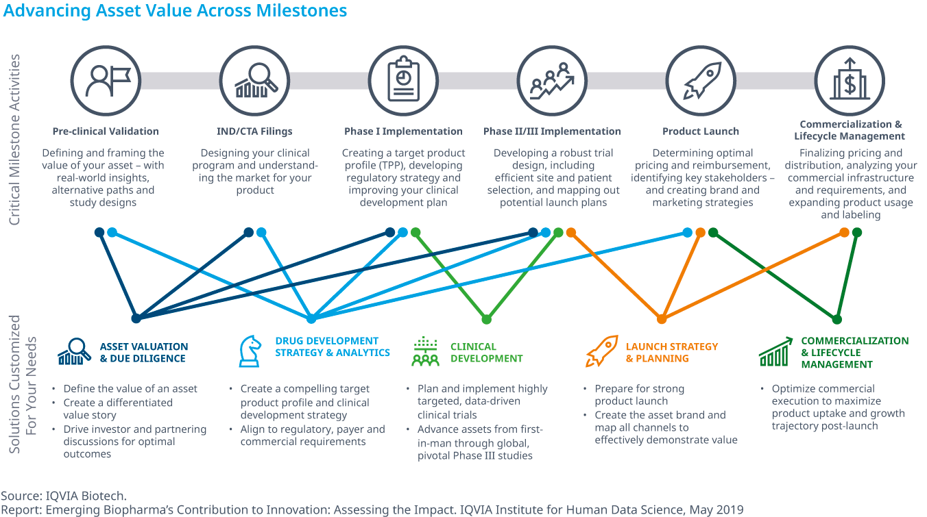 Chart 40: Advancing Asset Value Across Milestones
