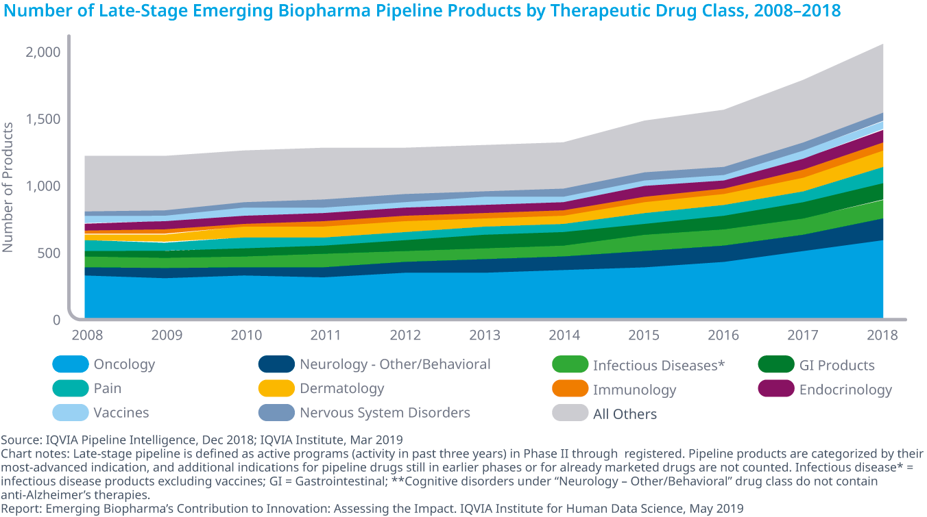 Chart 5: Number of Late-Stage Emerging Biopharma Pipeline Products by Therapeutic Drug Class, 2008–2018