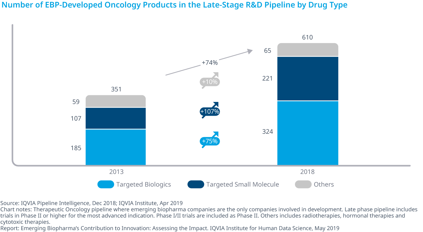 Chart 7: Number of EBP-Developed Oncology Products in the Late-Stage R&D Pipeline by Drug Type