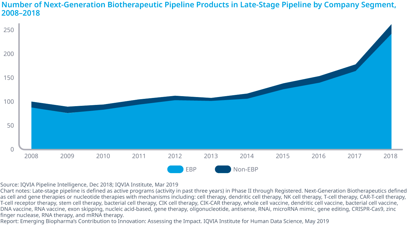 Chart 8: Number of Next-Generation Biotherapeutic Pipeline Products in Late-Stage Pipeline by Company Segment, 2008–2018