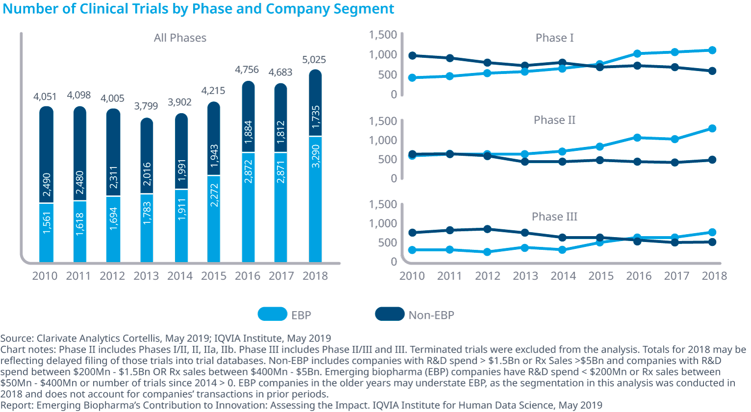 Chart 9: Number of Clinical Trials by Phase and Company Segment