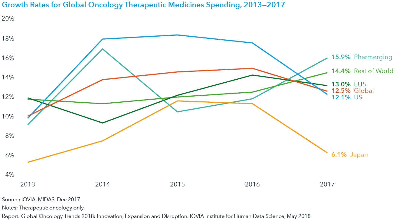 Chart 10: Growth Rates for Global Oncology Therapeutic Medicines Spending, 2013 —2017