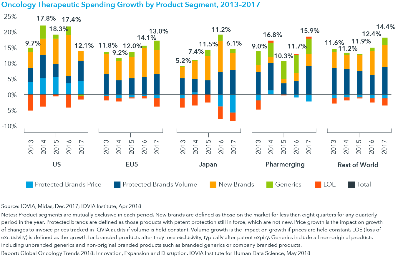 Chart 11: Oncology Therapeutic Spending Growth by Product Segment, 2013–2017