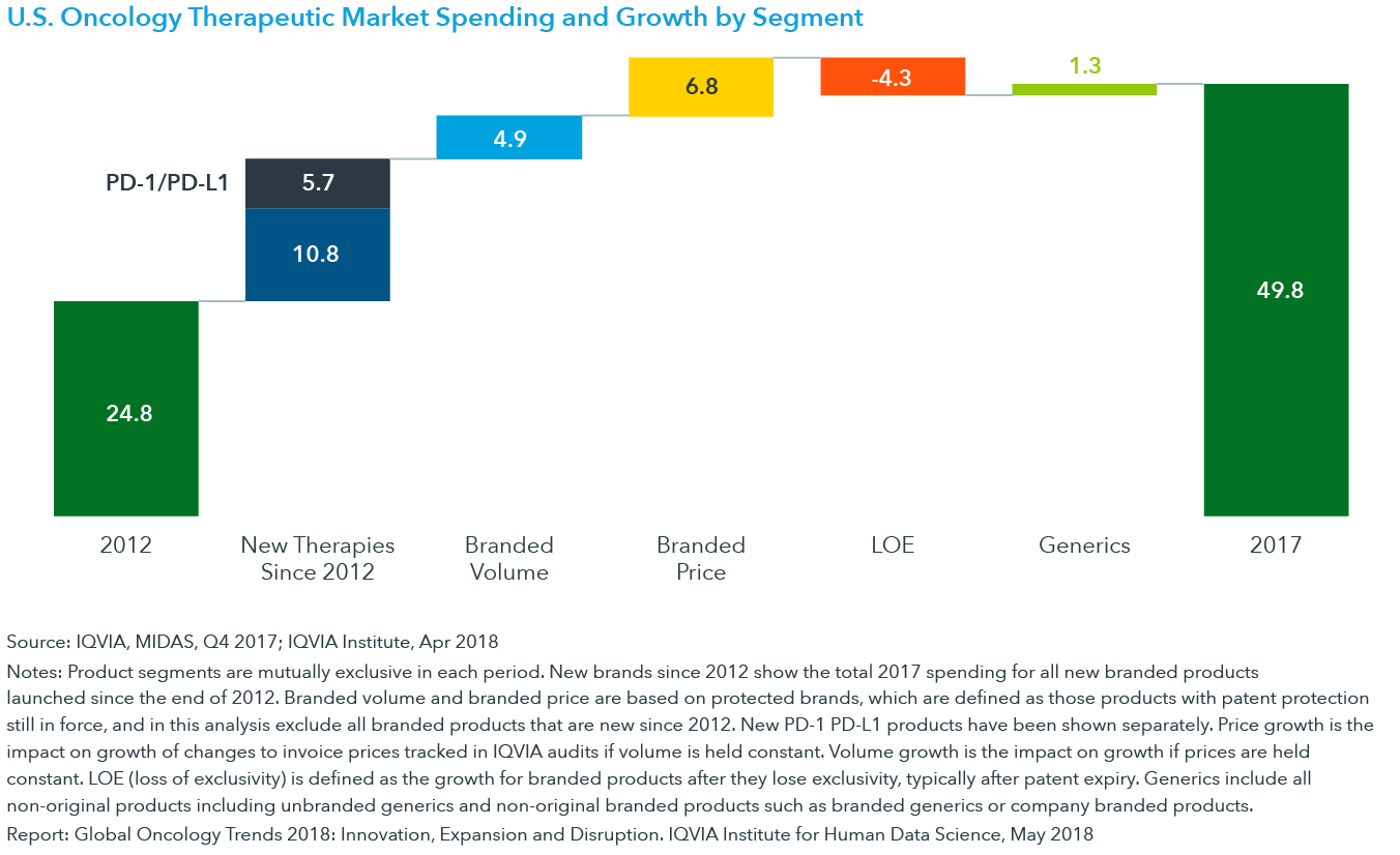 Chart 12: U.S. Oncology Therapeutic Market Spending and Growth by Segment
