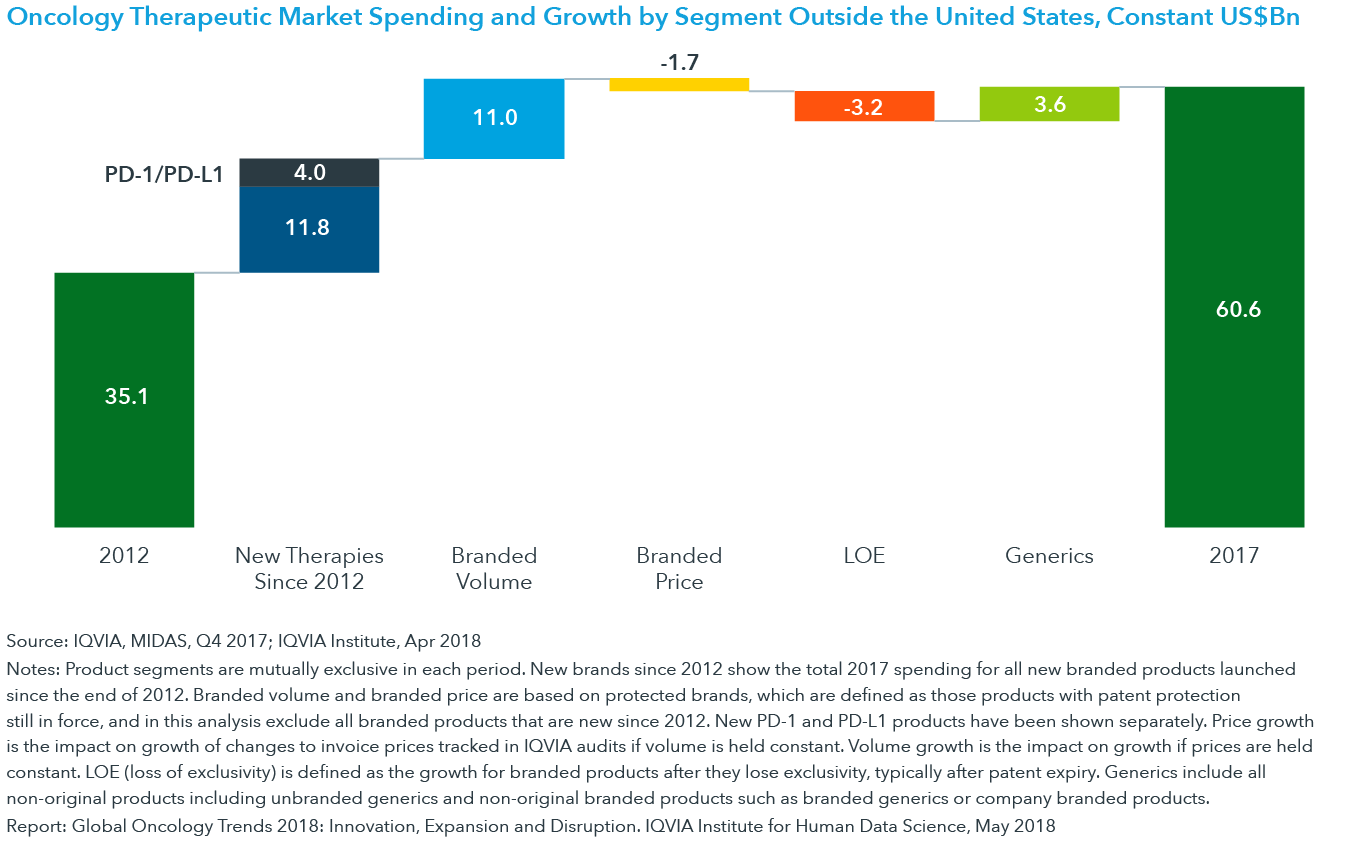 Chart 13: Oncology Therapeutic Market Spending and Growth by Segment Outside the United States, Constant US$Bn