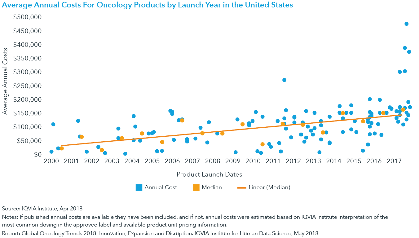 Chart 15: Average Annual Costs For Oncology Products by Launch Year in the United States