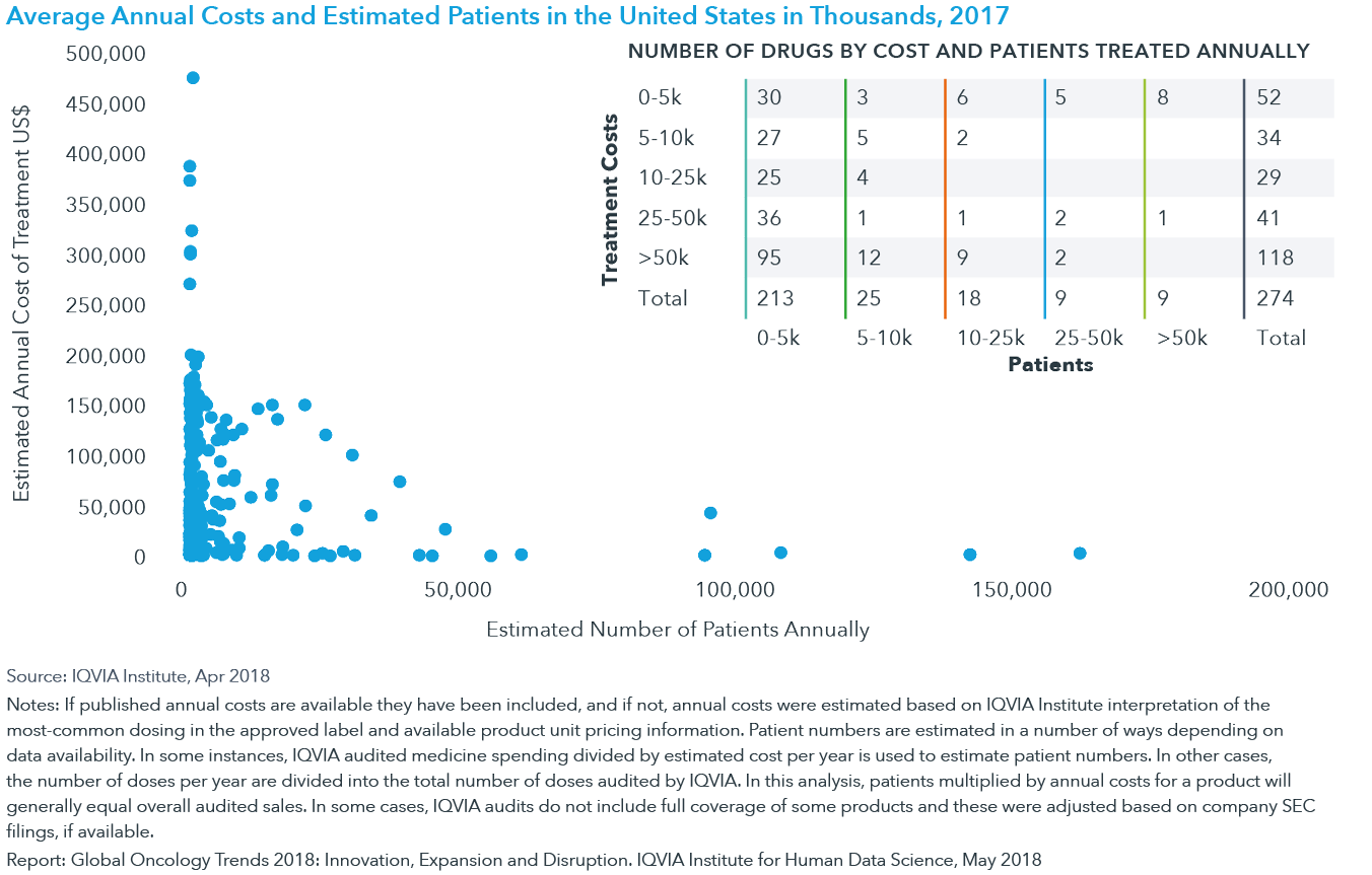 Chart 16: Average Annual Costs and Estimated Patients in the United States in Thousands, 2017