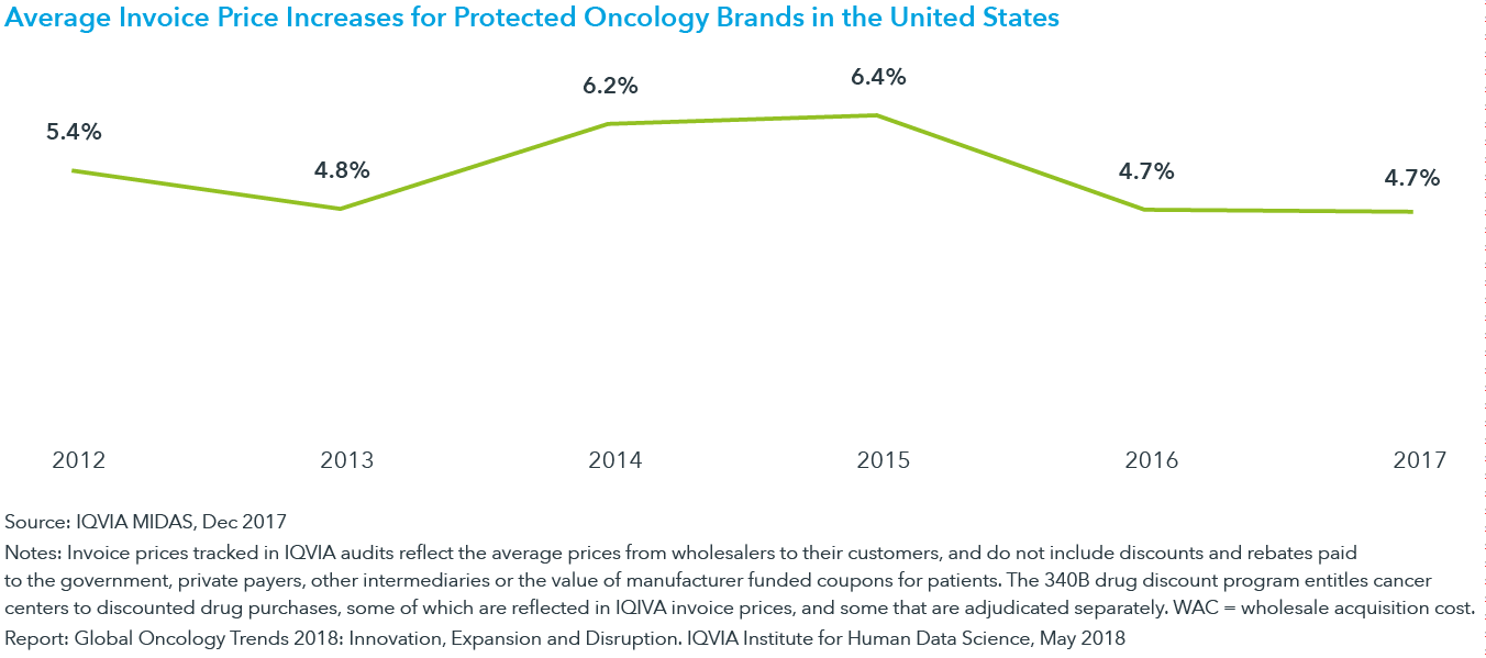 Chart 17: Average Invoice Price Increases for Protected Oncology Brands in the United States