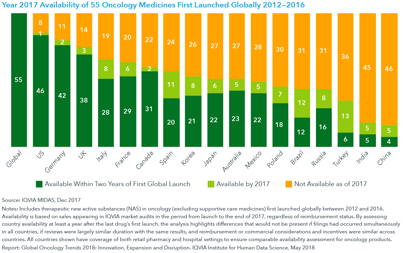Chart 18: Year 2017 Availability of 55 Oncology Medicines First Launched Globally 2012—2016