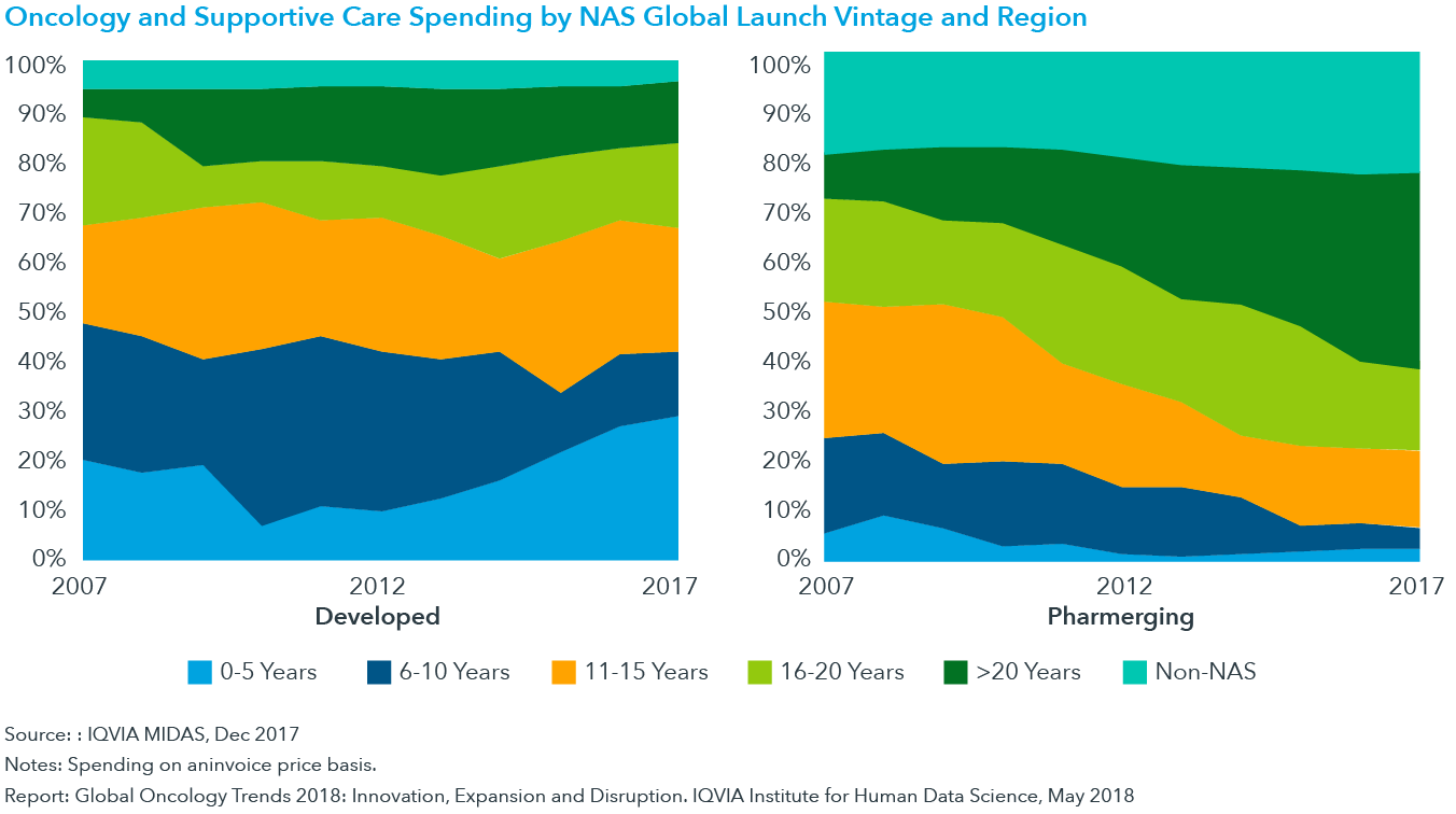 Chart 19: Oncology and Supportive Care Spending by NAS Global Launch Vintage and Region