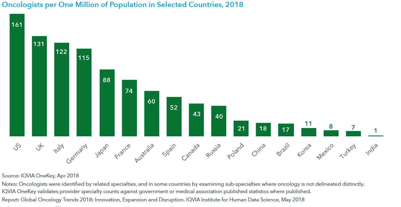 Chart 20: Oncologists per One Million of Population in Selected Countries, 2018