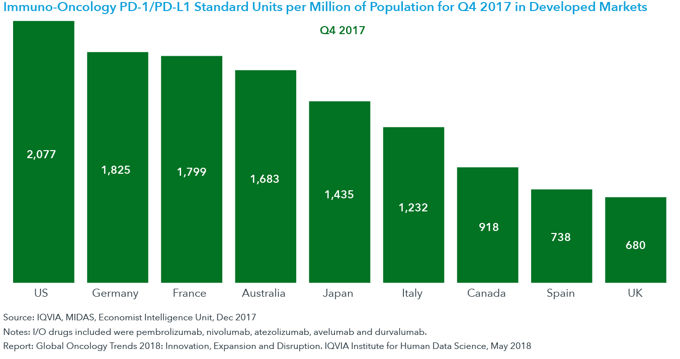 Chart 21: Immuno-Oncology PD-1/PD-L1 Standard Units per Million of Population in Developed Markets
