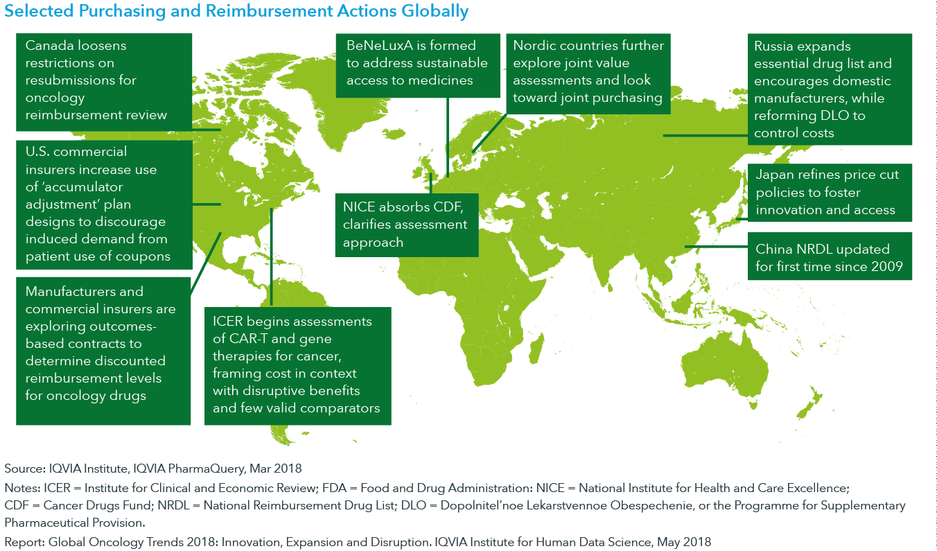 Chart 23: Selected Purchasing and Reimbursement Actions Globally
