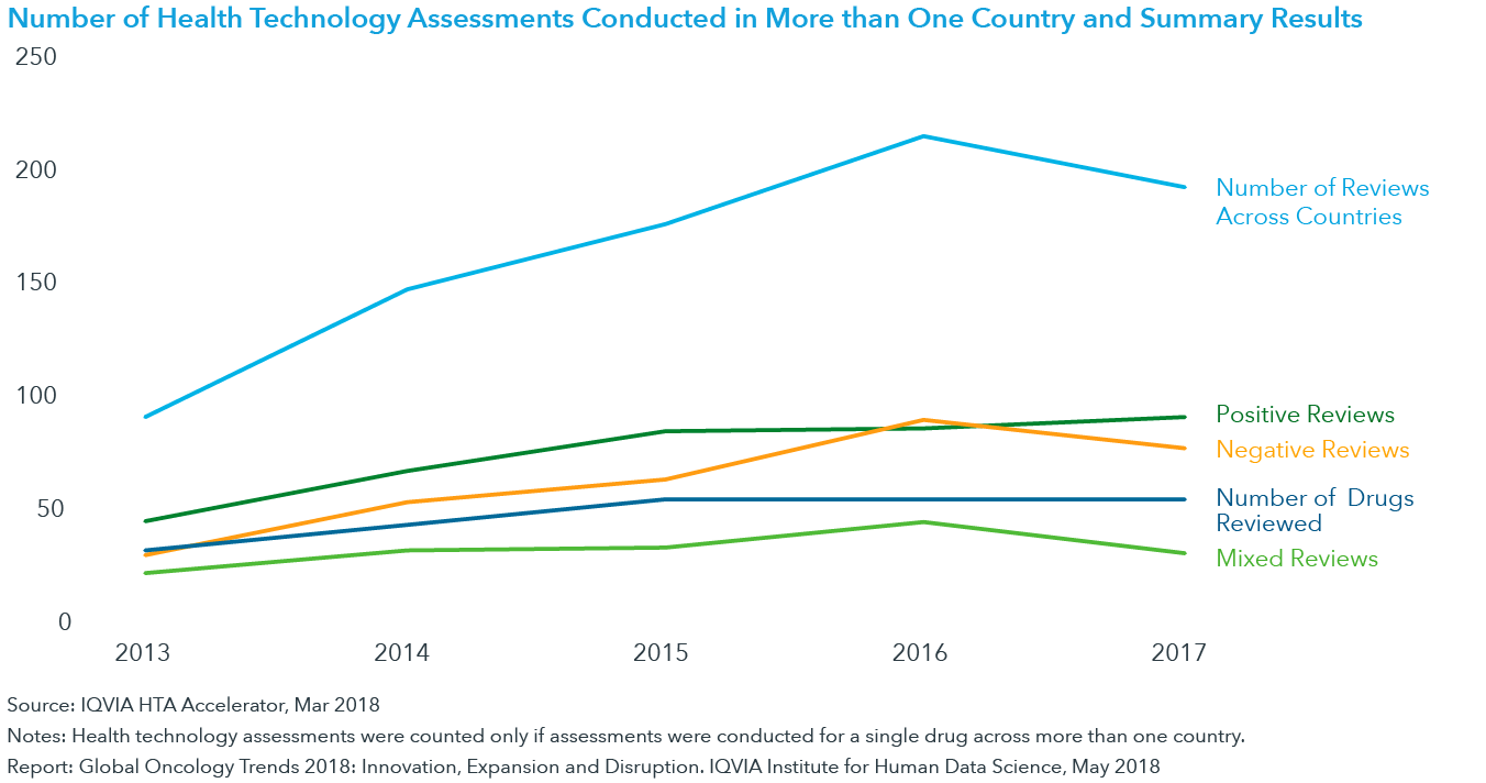 Chart 24: Number of Health Technology Assessments Conducted in More than One Country and Summary Results