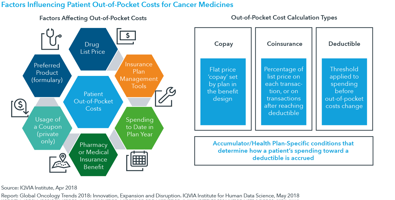 Chart 26: Factors Influencing Patient Out-of-Pocket Costs for Cancer Medicines