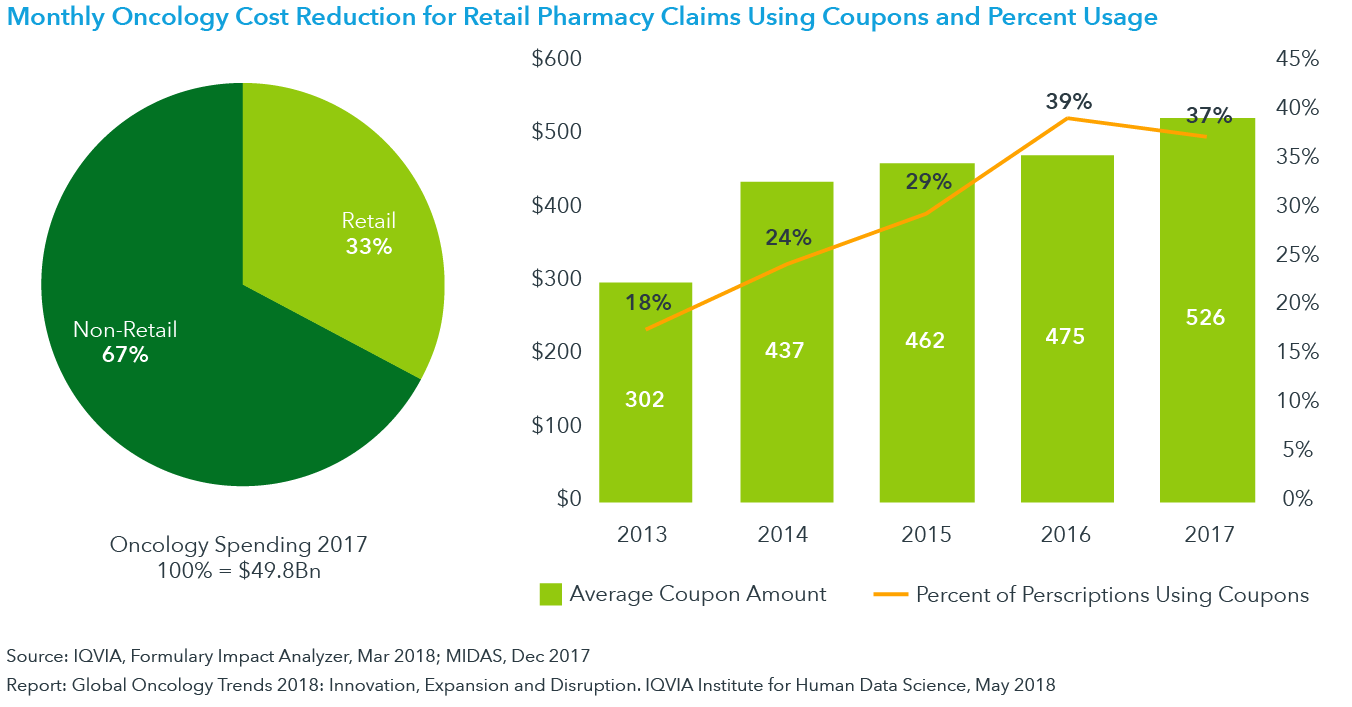 Chart 28: Monthly Oncology Cost Reduction for Retail Pharmacy Claims Using Coupons and Percent Usage