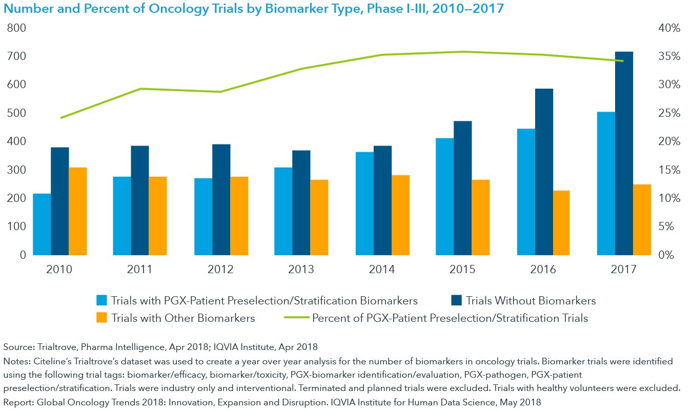 Chart 30: Number and Percent of Oncology Trials by Biomarker Type, Phase I-III, 2010—2017