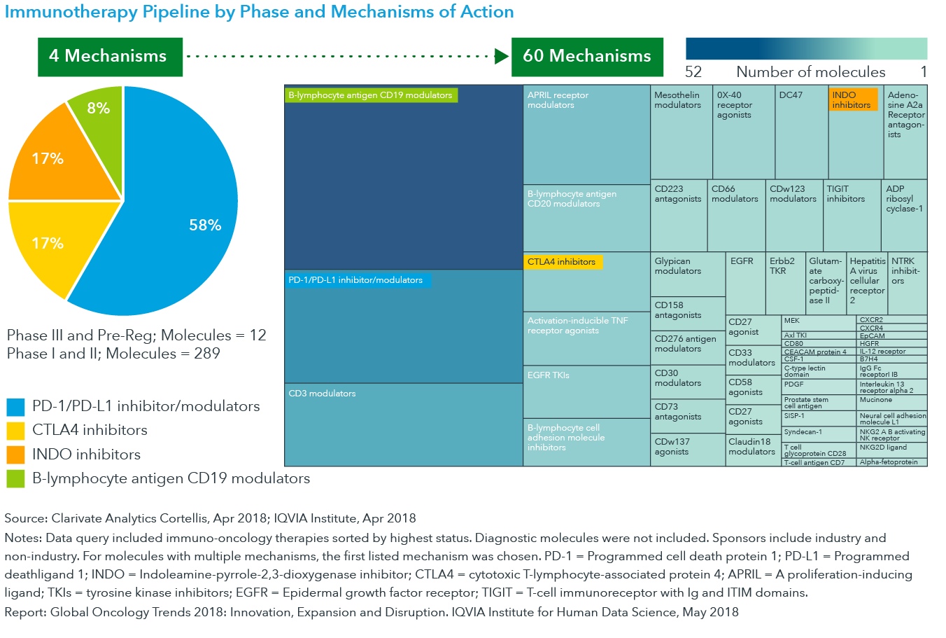 Chart 31: Immunotherapy Pipeline by Phase and Mechanisms of Action