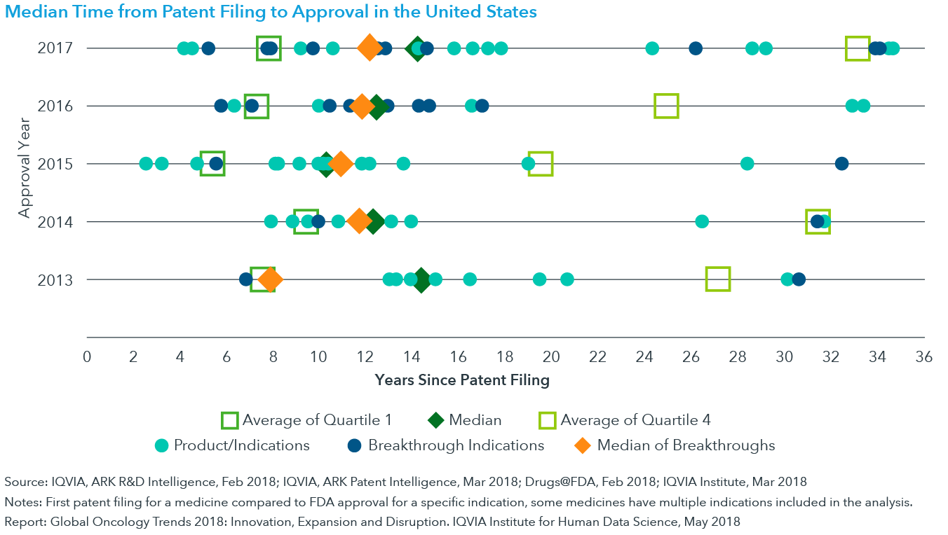 Chart 33: Median Time from Patent Filing to Approval in the United States