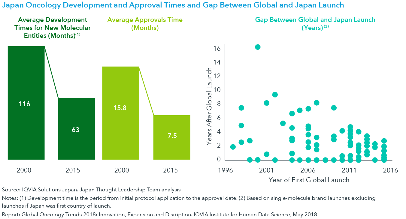 Chart 34: Japan Oncology Development and Approval Times and Gap Between Global and Japan Launch