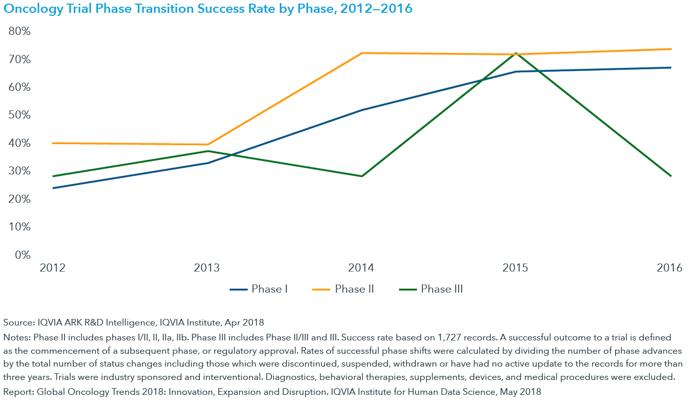 Chart 36: Oncology Trial Phase Transition Success Rate by Phase, 2012—2016