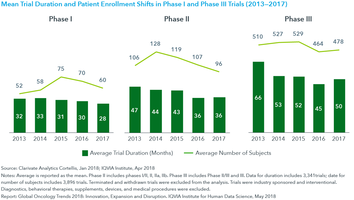 Chart 37: Mean Trial Duration and Patient Enrollment Shifts in Phase I and Phase III Trials (2013—2017)